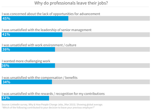 Why Professionals Leave Jobs